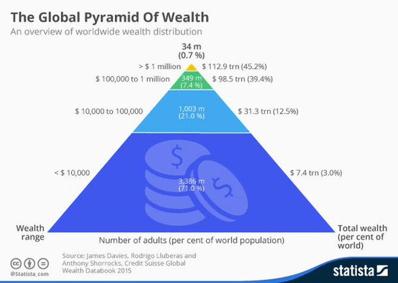 A gazdagság piramisa