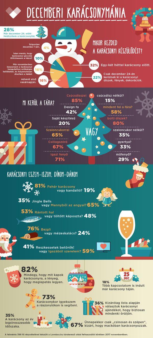 lovebox-karacsony-2017-infografika