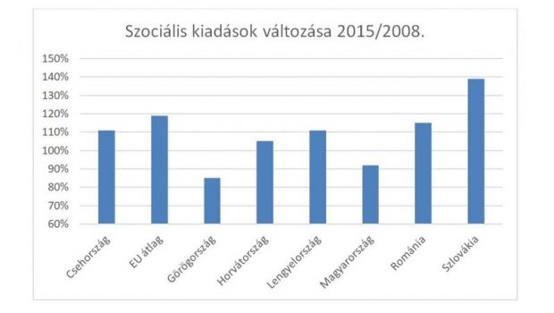 Adatok forrása: Eurostat, adathiány miatt Lengyelország és az EU28 átlaga 2014/2008 viszonylatot mutatja. Forrás: Zoom.hu