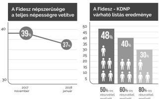 NYOMTASSTEIS – Esik a Fidesz népszerűsége