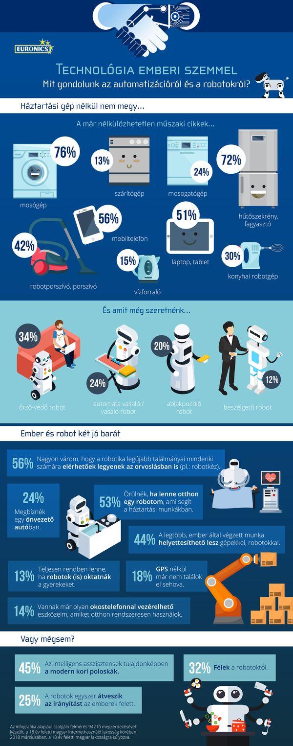 euronics_tech_robot_infografika