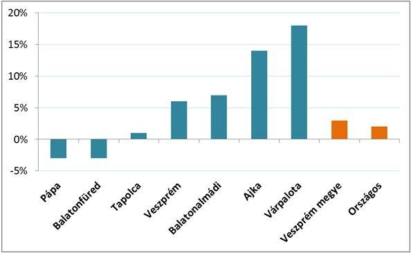 Az átlagos ingatlanárak változása Veszprém megye egyes településein 2018. január és április között