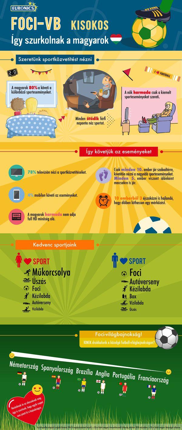 Euronics kutatas_foci vb_infografika_300dpi