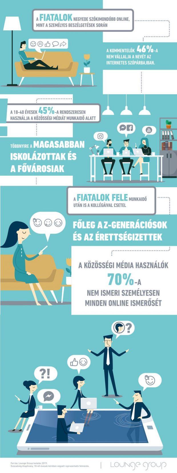 Infografika_Fiatalok a közösségi médiában_Lounge Group_0719