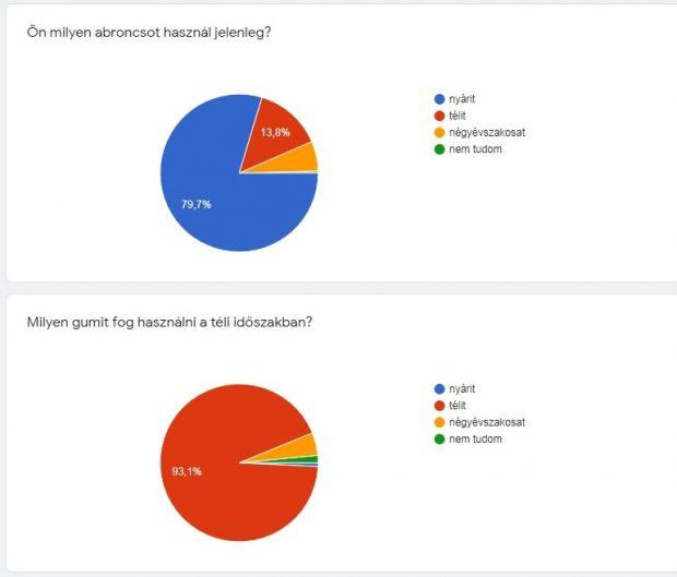 Felmérés eredmények - összesített 1