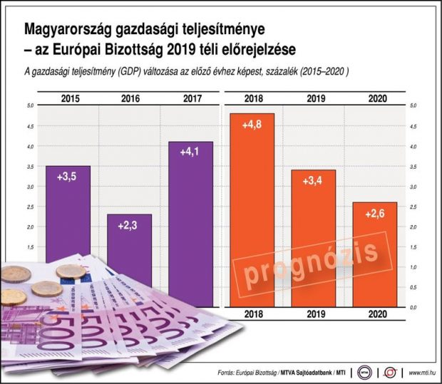 gazdasaginfografikas